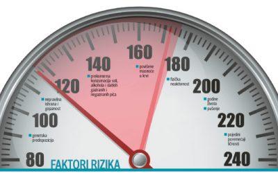 Hipertenzija u Vojvodini